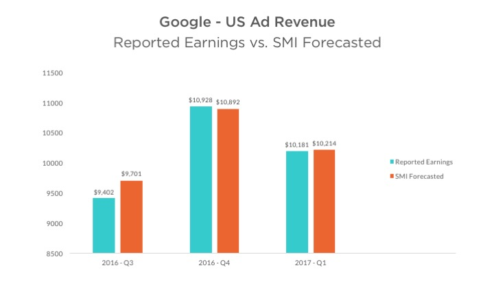 Google Ad Revenue Reported Earnings vs SMI