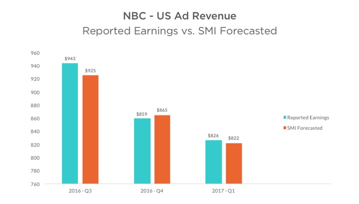 NBC Ad Revenue Reported Earnings vs SMI