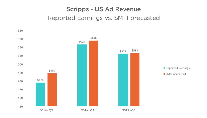 Scripps Network Ad Revenue Reported Earnings vs SMI