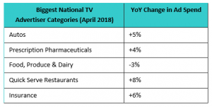 Top Advertisers in National TV