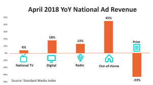 Ad Spend by Media Platform