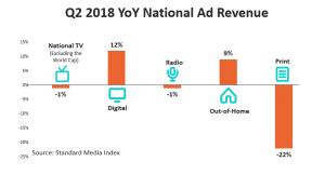 National Advertising Market Gains 5% in Q2 | Standard Media Index