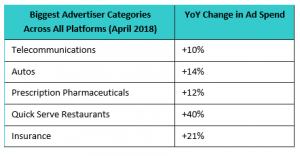 Top Advertisers Across All Platforms