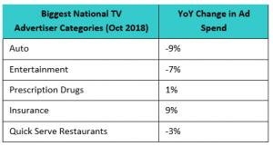 National TV Advertiser Categories October 2018