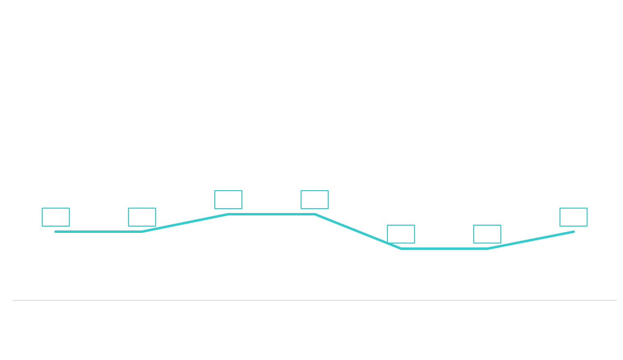 , Report: Linear TV Ad Spending Down 5% in 2018-2019
