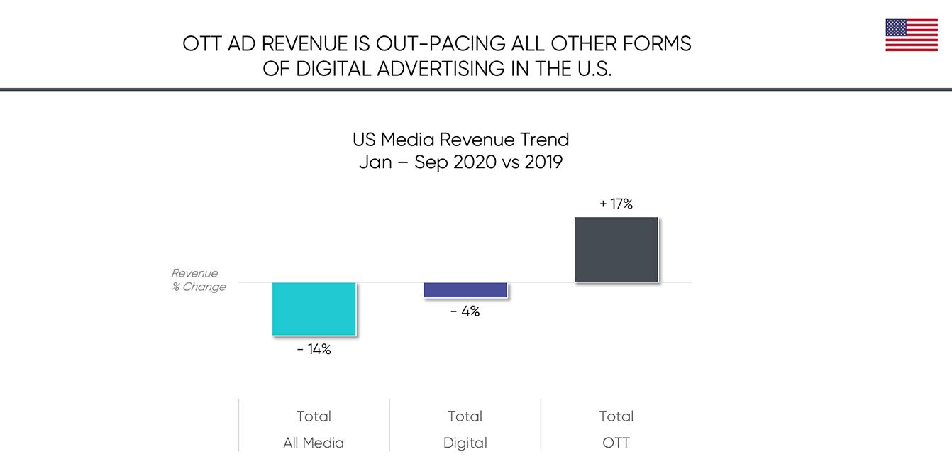 OTT AD Revenue
