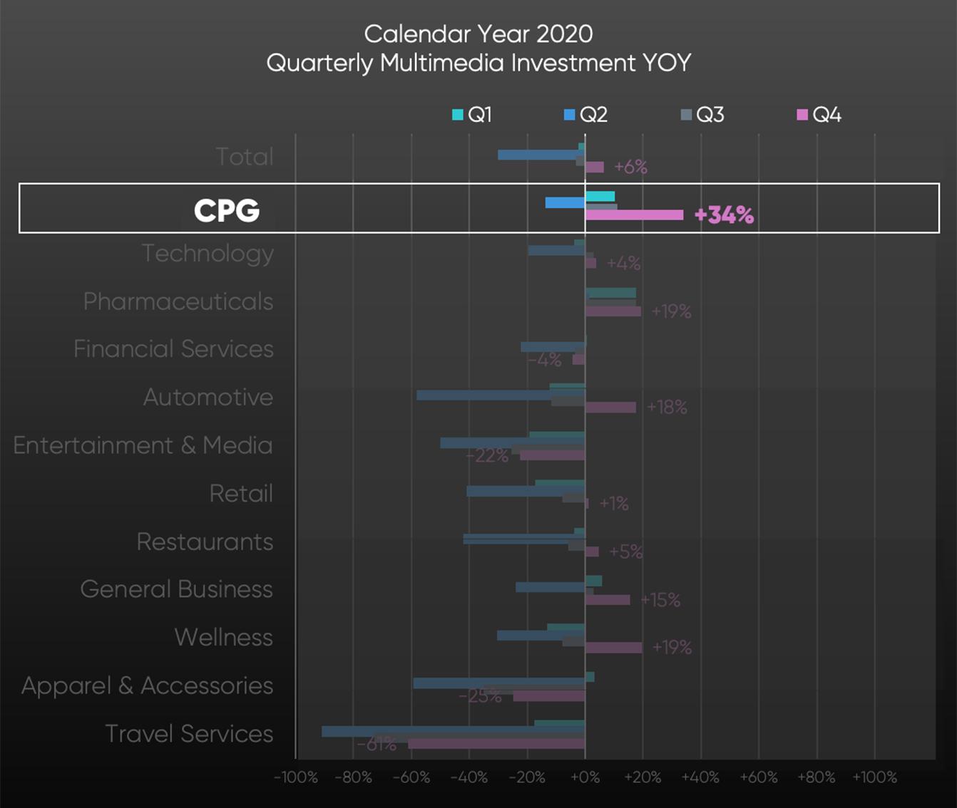 SMI Graph: CPG ended calendar 2020 +10% vs 2019