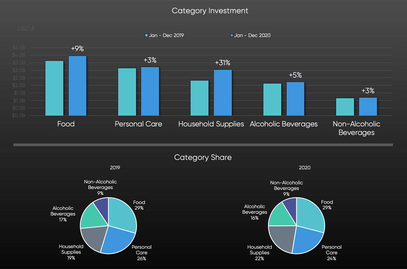 SMI Graph: Category Share 2019 vs 2020