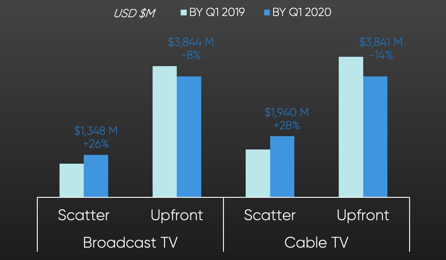SMSI data graph: Media Type Ad Revenue Q1 YoY