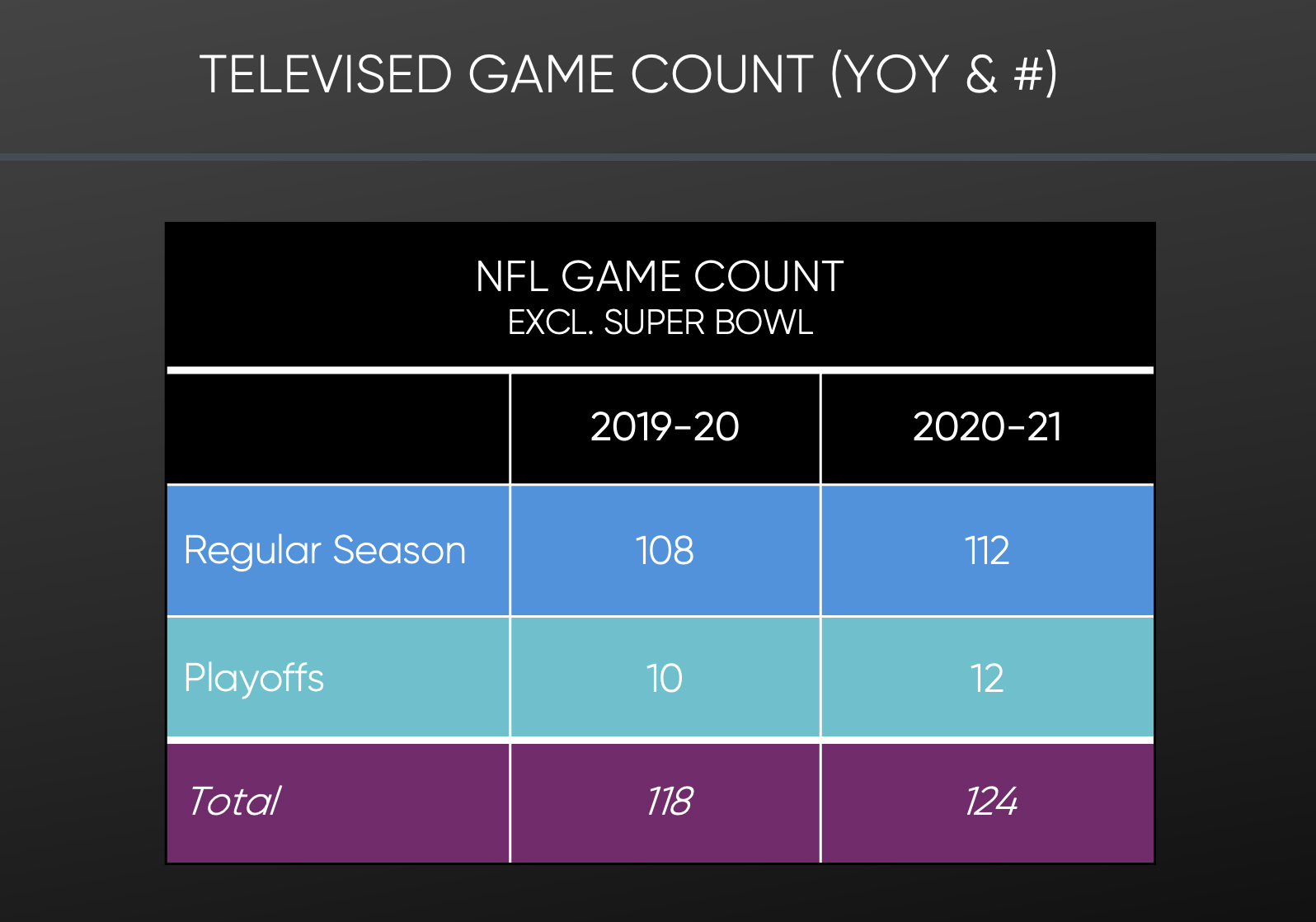 SMI Televised Game Count