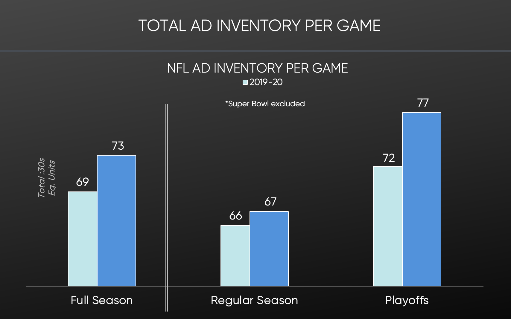 SMI Data NFL Total Ad Inventory per game