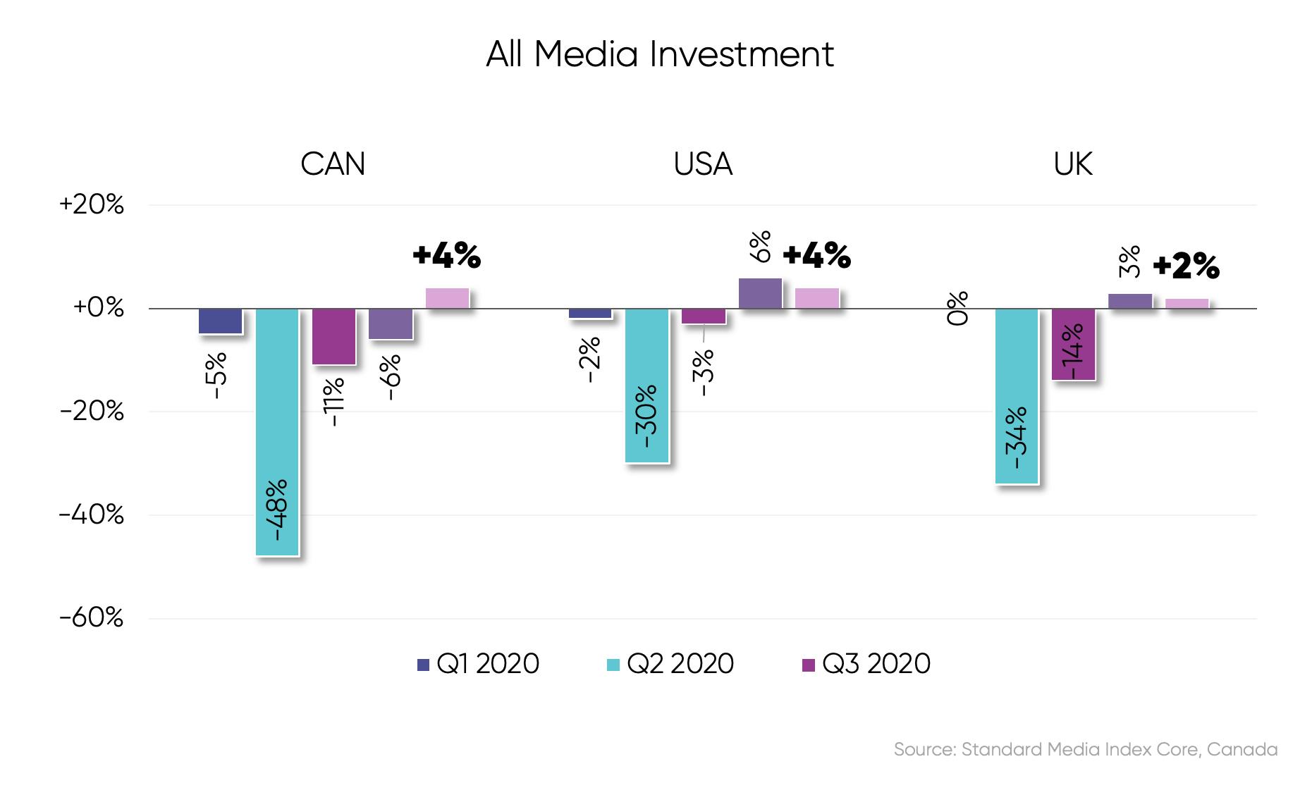Canada All Media Investment graph SMI